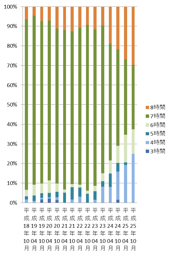 デイサービス(グラフ)